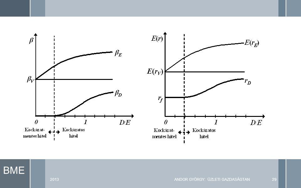 BME 2013ANDOR GYÖRGY: ÜZLETI GAZDASÁGTAN29 E(rV)E(rV)