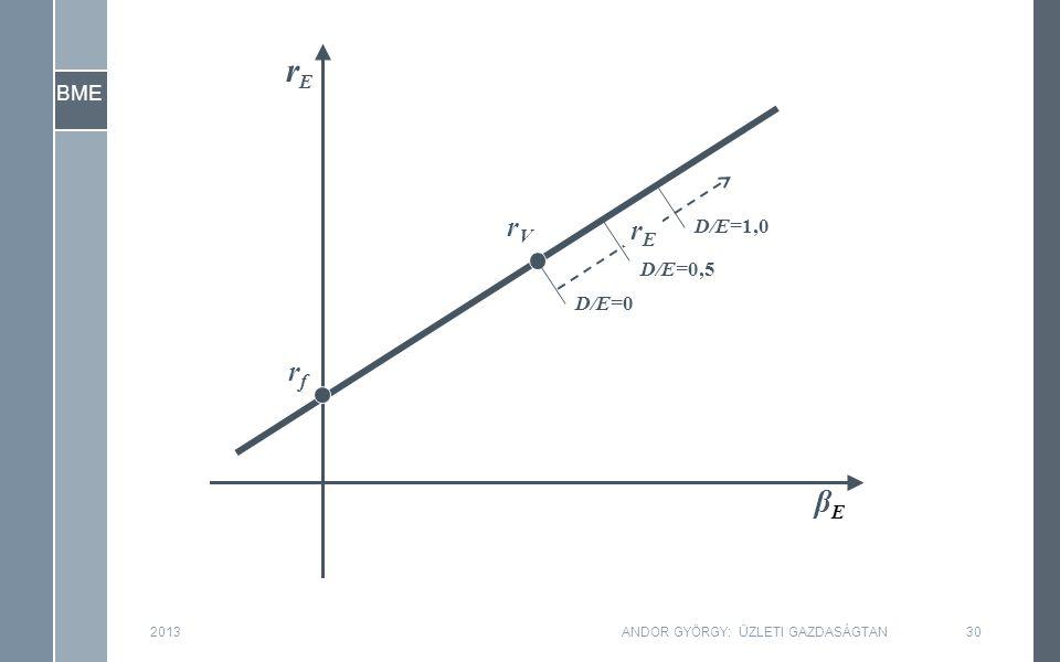 BME 201330ANDOR GYÖRGY: ÜZLETI GAZDASÁGTAN βEβE rfrf rVrV D/E=0 D/E=0,5 D/E=1,0 rErE rErE