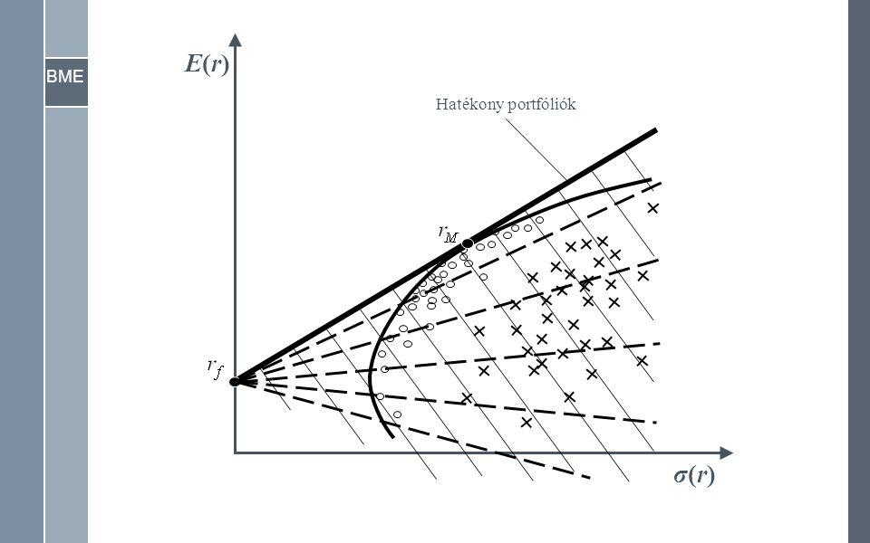 BME σ(r)σ(r) E(r)E(r) Hatékony portfóliók
