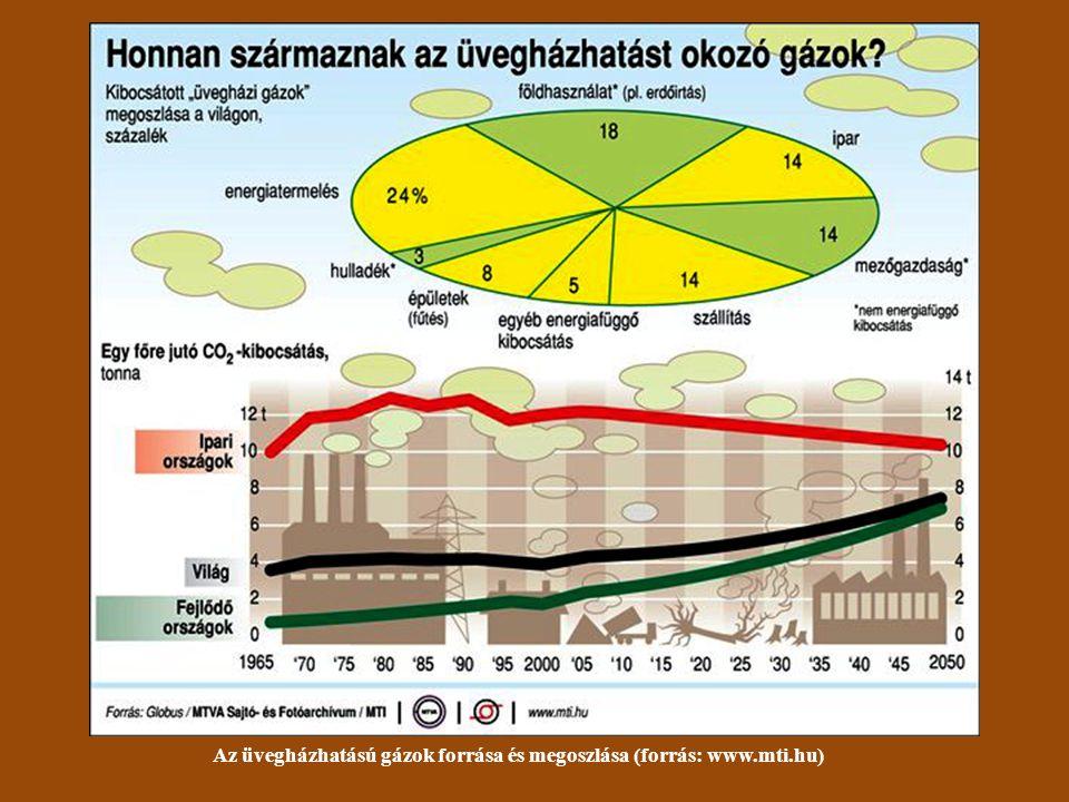 Az üvegházhatású gázok forrása és megoszlása (forrás: www.mti.hu)