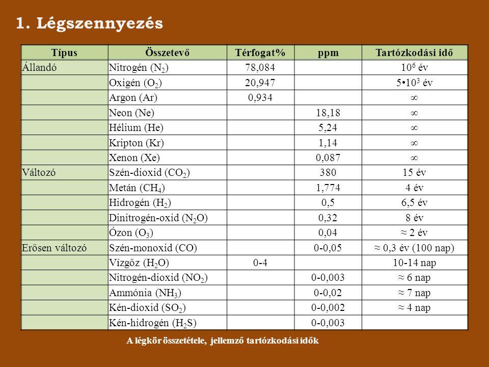 1. Légszennyezés TípusÖsszetevőTérfogat%ppmTartózkodási idő ÁllandóNitrogén (N 2 )78,084 10 6 év Oxigén (O 2 )20,947 510 3 év Argon (Ar)0,934 ∞ Neon (