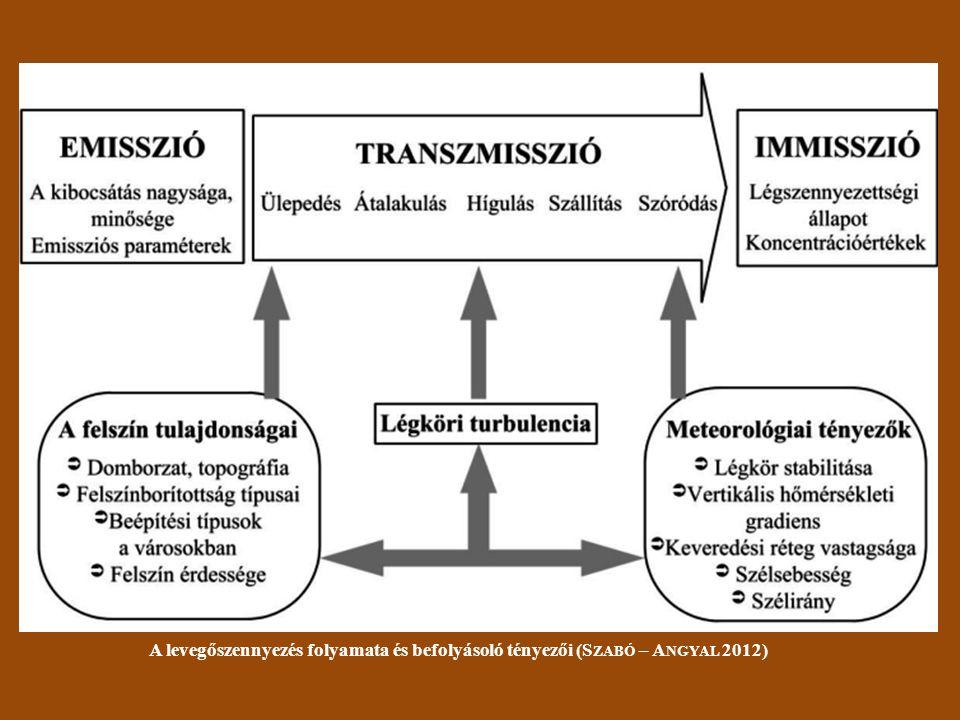 A levegőszennyezés folyamata és befolyásoló tényezői (S ZABÓ – A NGYAL 2012)