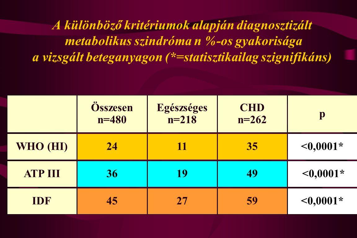 A különböző kritériumok alapján diagnosztizált metabolikus szindróma n %-os gyakorisága a vizsgált beteganyagon (*=statisztikailag szignifikáns) Össze