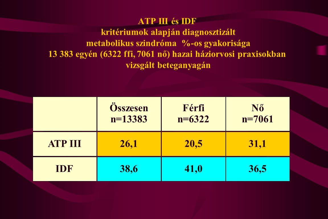 ATP III és IDF kritériumok alapján diagnosztizált metabolikus szindróma %-os gyakorisága 13 383 egyén (6322 ffi, 7061 nő) hazai háziorvosi praxisokban