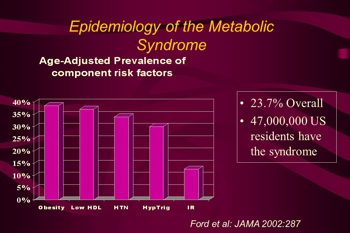 Epidemiology of the Metabolic Syndrome 23.7% Overall 47,000,000 US residents have the syndrome Ford et al: JAMA 2002:287