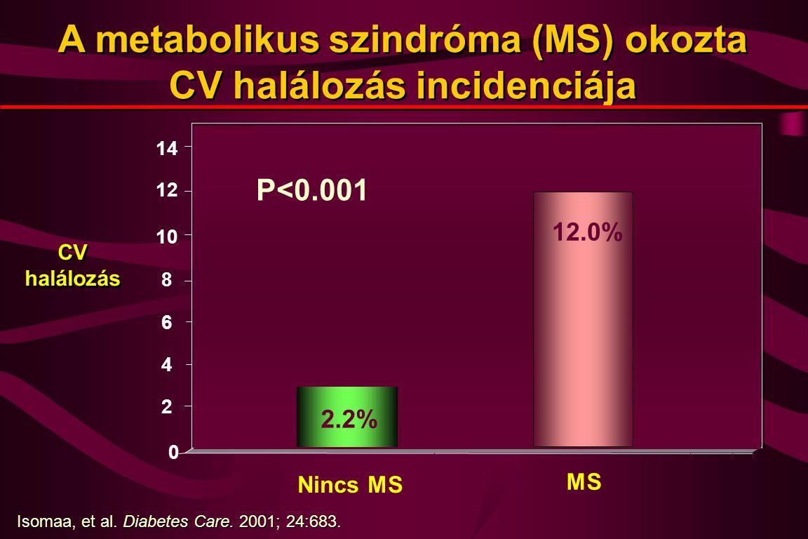 A metabolikus szindróma (MS) okozta CV halálozás incidenciája 0 2 4 6 8 10 12 Nincs MS MS CV halálozás Isomaa, et al.