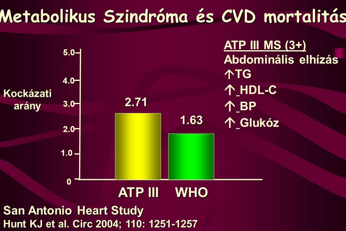 Kockázatiarány San Antonio Heart Study Hunt KJ et al. Circ 2004; 110: 1251-1257 0 1.0 2.0 3.0 4.0 5.0 2.71 1.63 ATP III Metabolikus Szindróma és CVD m