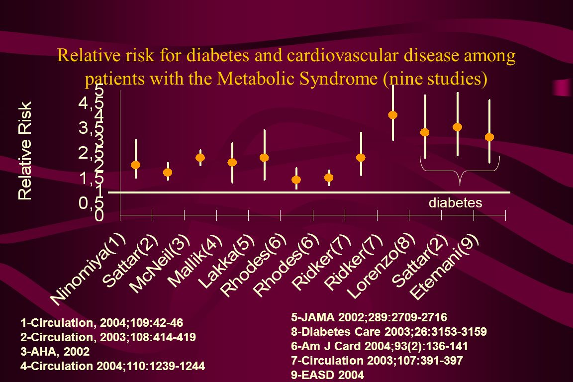 Relative risk for diabetes and cardiovascular disease among patients with the Metabolic Syndrome (nine studies) 1-Circulation, 2004;109:42-46 2-Circulation, 2003;108:414-419 3-AHA, 2002 4-Circulation 2004;110:1239-1244 diabetes 5-JAMA 2002;289:2709-2716 8-Diabetes Care 2003;26:3153-3159 6-Am J Card 2004;93(2):136-141 7-Circulation 2003;107:391-397 9-EASD 2004