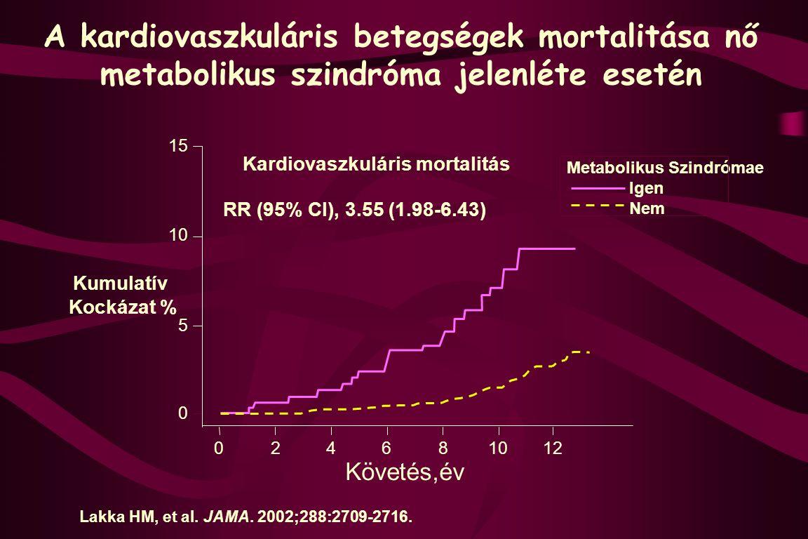 A kardiovaszkuláris betegségek mortalitása nő metabolikus szindróma jelenléte esetén Lakka HM, et al. JAMA. 2002;288:2709-2716. 15 10 5 0 02468 12 Kar