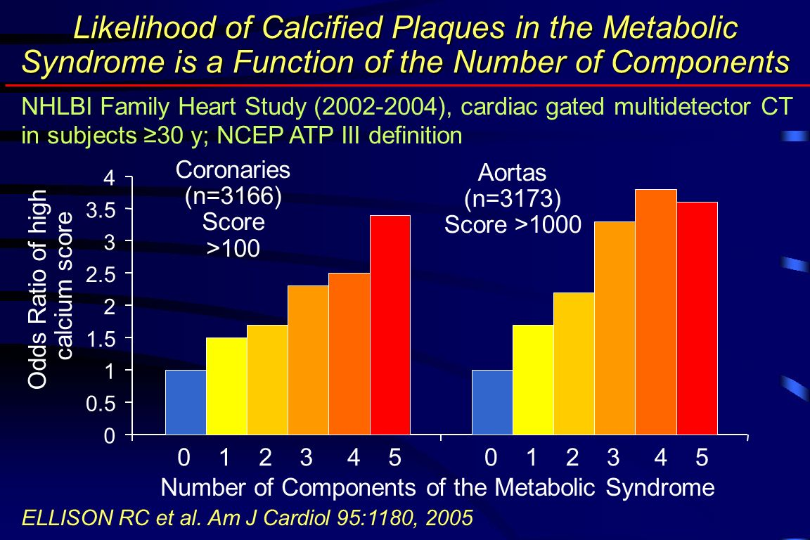 Likelihood of Calcified Plaques in the Metabolic Syndrome is a Function of the Number of Components NHLBI Family Heart Study (2002-2004), cardiac gated multidetector CT in subjects ≥30 y; NCEP ATP III definition ELLISON RC et al.