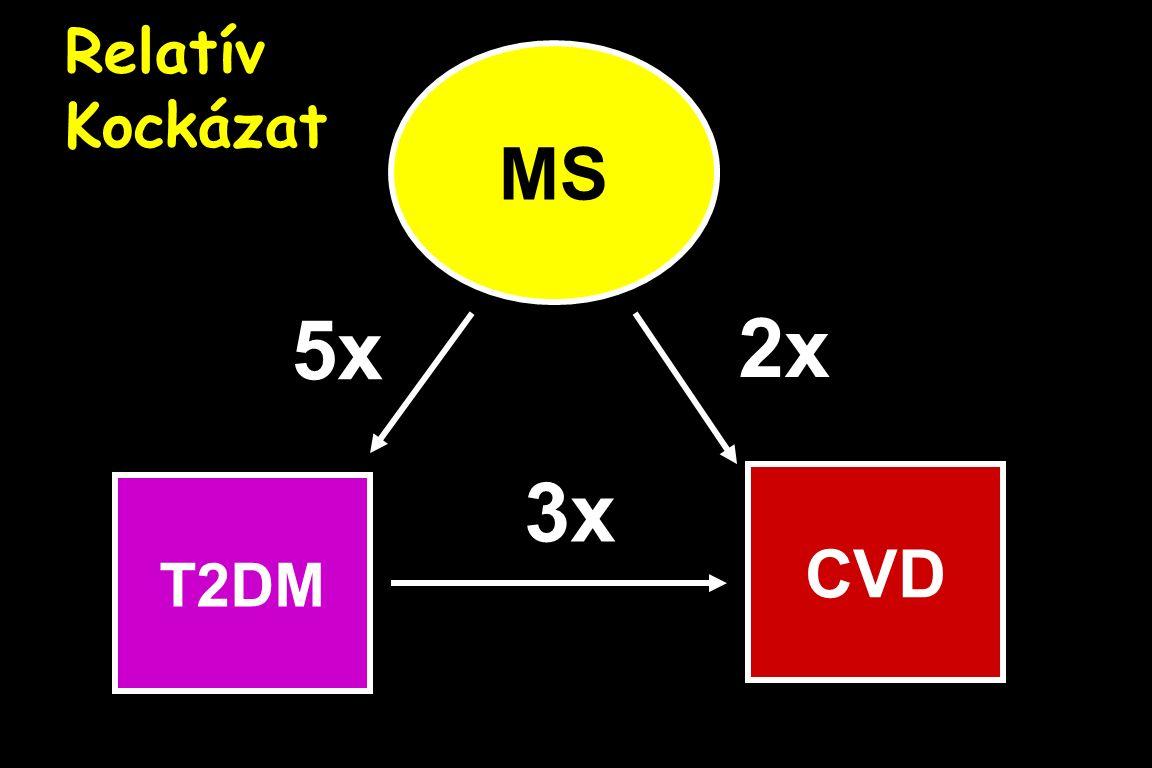 MS CVD T2DM 5x 2x 3x Relatív Kockázat