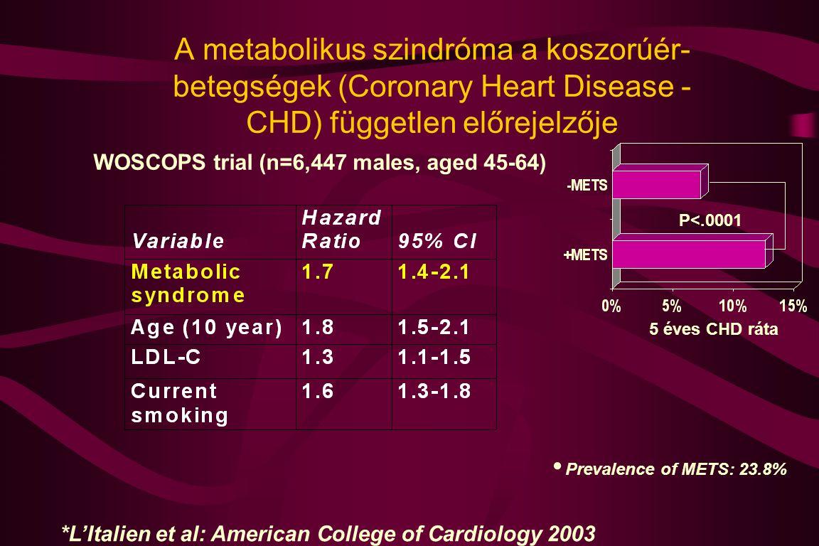 A metabolikus szindróma a koszorúér- betegségek (Coronary Heart Disease - CHD) független előrejelzője WOSCOPS trial (n=6,447 males, aged 45-64) P<.000