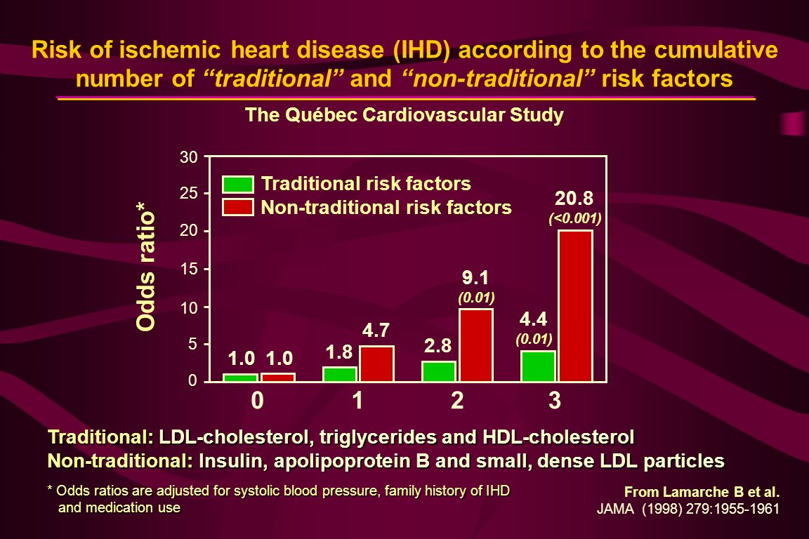 Risk of ischemic heart disease (IHD) according to the cumulative number of traditional and non-traditional risk factors The Québec Cardiovascular Study Traditional: LDL-cholesterol, triglycerides and HDL-cholesterol Non-traditional: Insulin, apolipoprotein B and small, dense LDL particles * Odds ratios are adjusted for systolic blood pressure, family history of IHD and medication use and medication use 1.0 1.8 4.7 2.8 9.1 (0.01) 4.4 (0.01) 20.8 (<0.001) Odds ratio* 0123 Traditional risk factors Non-traditional risk factors 15 10 5 0 20 25 30 From Lamarche B et al.
