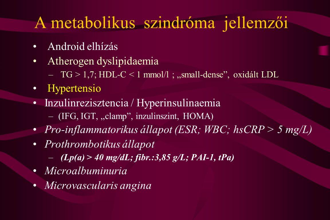 """A metabolikus szindróma jellemzői Android elhízás Atherogen dyslipidaemia – TG > 1,7; HDL-C < 1 mmol/l ; """"small-dense , oxidált LDL Hypertensio Inzulinrezisztencia / Hyperinsulinaemia –(IFG, IGT, """"clamp , inzulinszint, HOMA) Pro-inflammatorikus állapot (ESR; WBC; hsCRP > 5 mg/L) Prothrombotikus állapot – (Lp(a) > 40 mg/dL; fibr.:3,85 g/L; PAI-1, tPa) Microalbuminuria Microvascularis angina"""