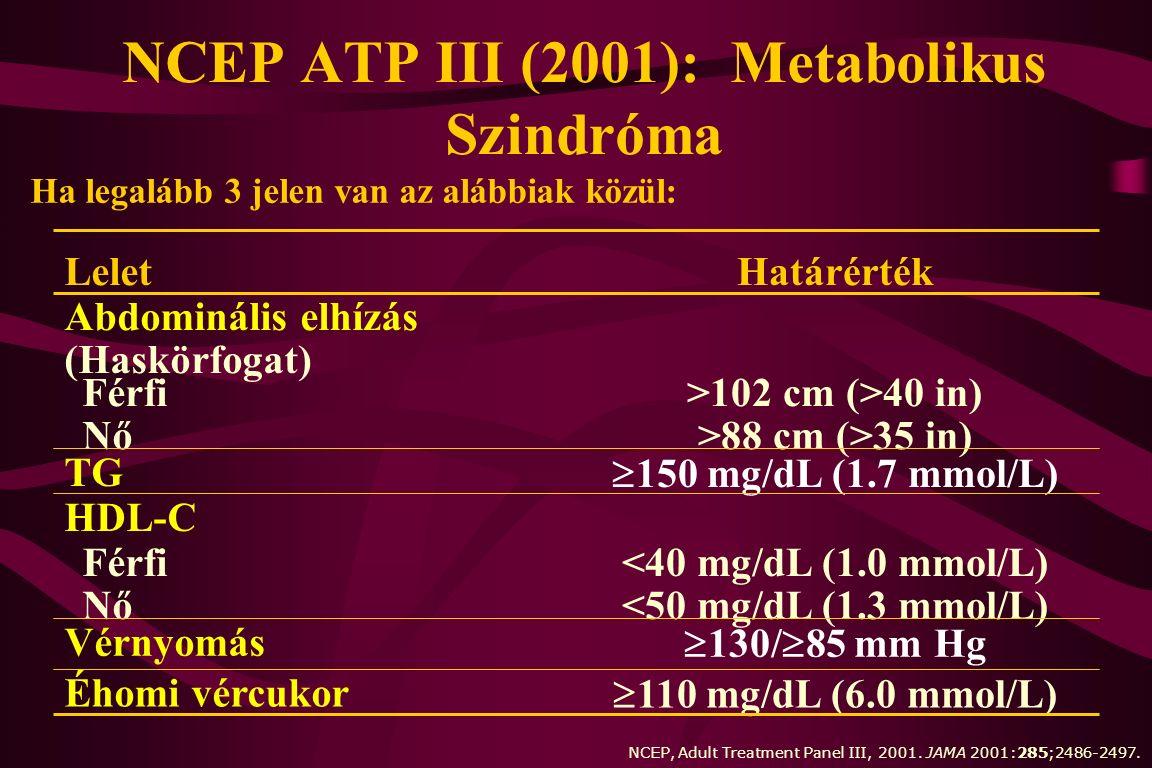 NCEP ATP III (2001): Metabolikus Szindróma <40 mg/dL (1.0 mmol/L) <50 mg/dL (1.3 mmol/L) Férfi Nő >102 cm (>40 in) >88 cm (>35 in) Férfi Nő  110 mg/dL (6.0 mmol/L) Éhomi vércukor  130/  85 mm Hg Vérnyomás HDL-C  150 mg/dL (1.7 mmol/L) TG Abdominális elhízás (Haskörfogat) HatárértékLelet Ha legalább 3 jelen van az alábbiak közül: NCEP, Adult Treatment Panel III, 2001.