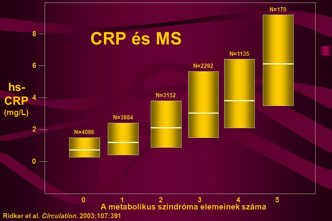 052134 A metabolikus szindróma elemeinek száma 0 2 4 6 8 Ridker et al. Circulation. 2003;107:391 N=4086 N=3884 N=3152 N=2292 N=1135 N=170 hs- CRP (mg/