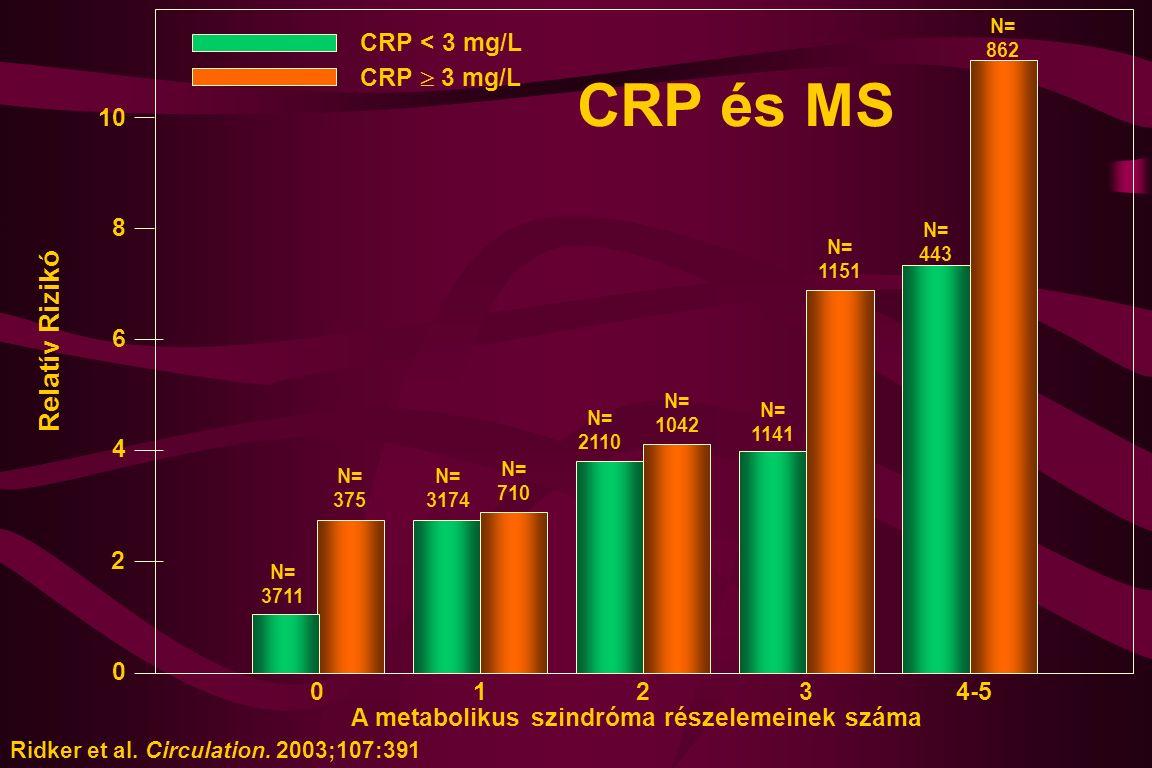 20134-5 N= 3711 N= 375 N= 3174 N= 710 N= 2110 N= 1042 N= 1141 N= 1151 N= 443 N= 862 A metabolikus szindróma részelemeinek száma 2 4 6 8 10 0 Relatív R