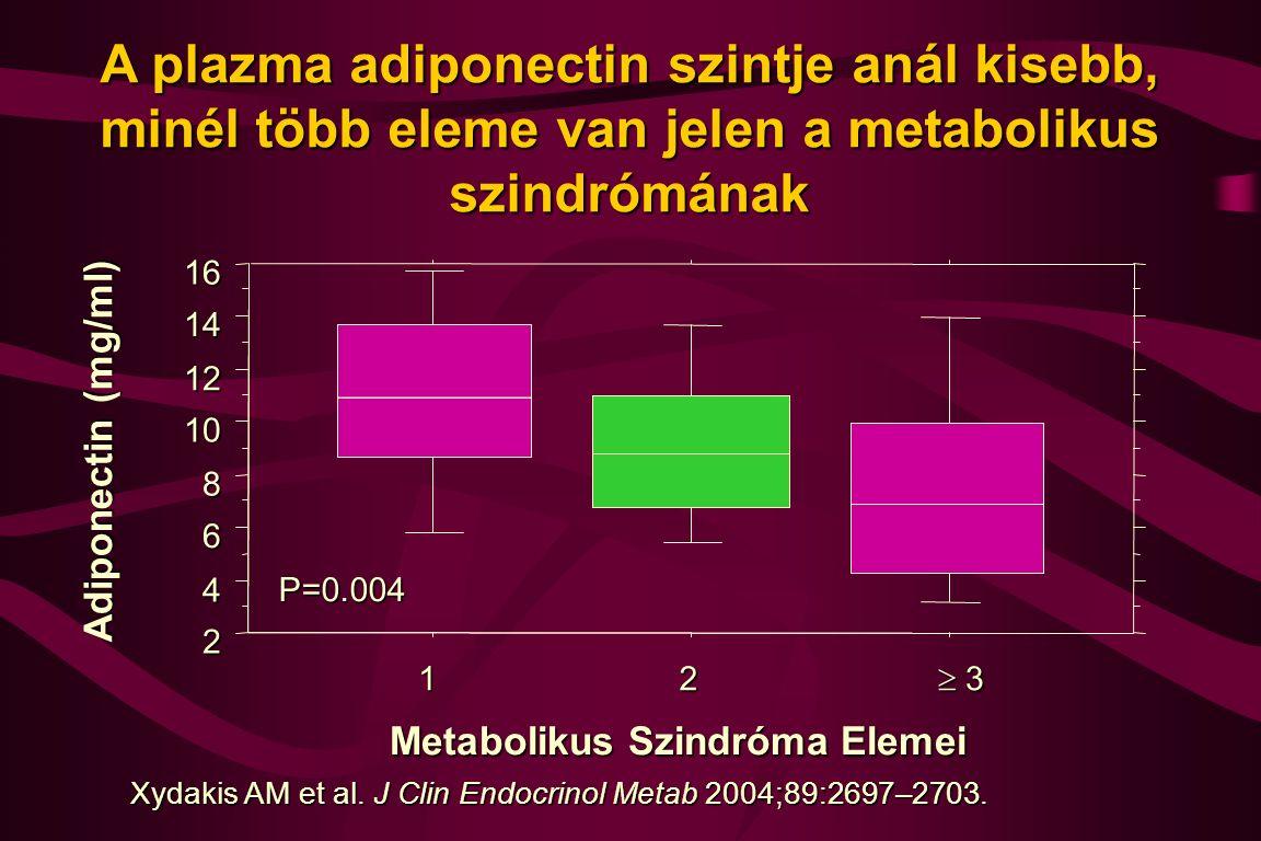 2 4 6 8 10 12 14 16 Adiponectin (mg/ml) 12  3 3 3 3 Metabolikus Szindróma Elemei P=0.004 A plazma adiponectin szintje anál kisebb, minél több elem