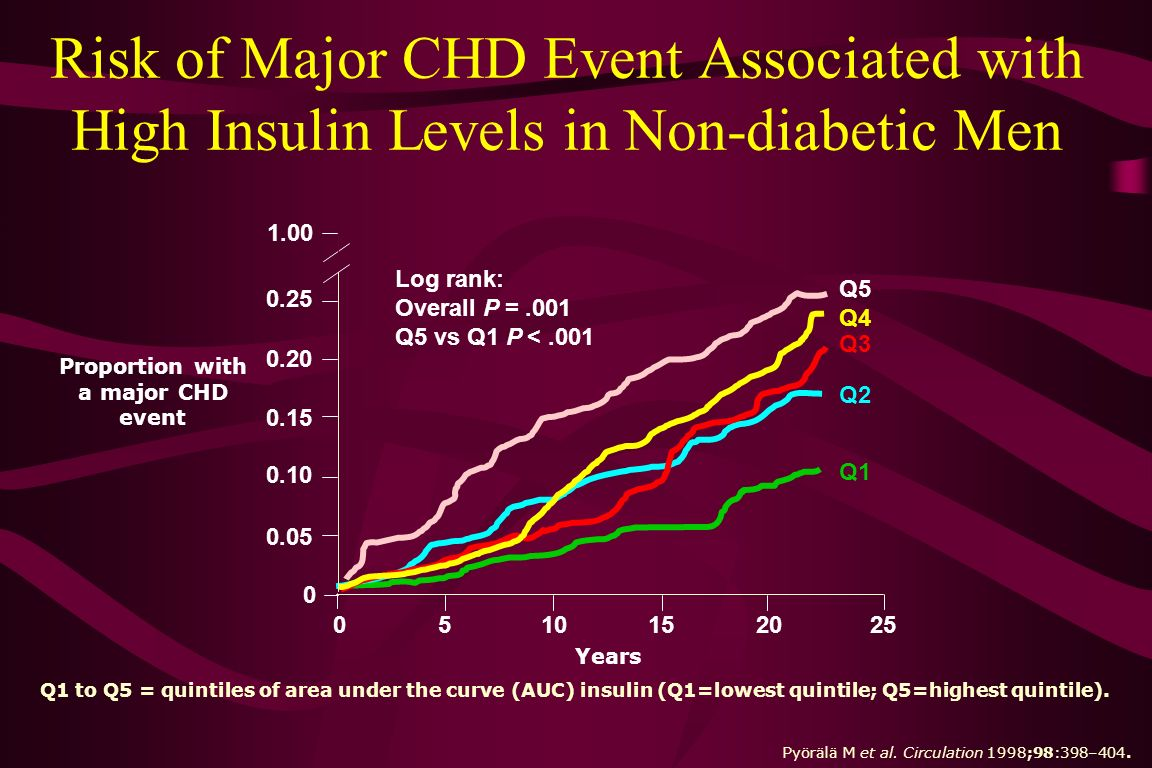 Risk of Major CHD Event Associated with High Insulin Levels in Non-diabetic Men Q1 to Q5 = quintiles of area under the curve (AUC) insulin (Q1=lowest quintile; Q5=highest quintile).