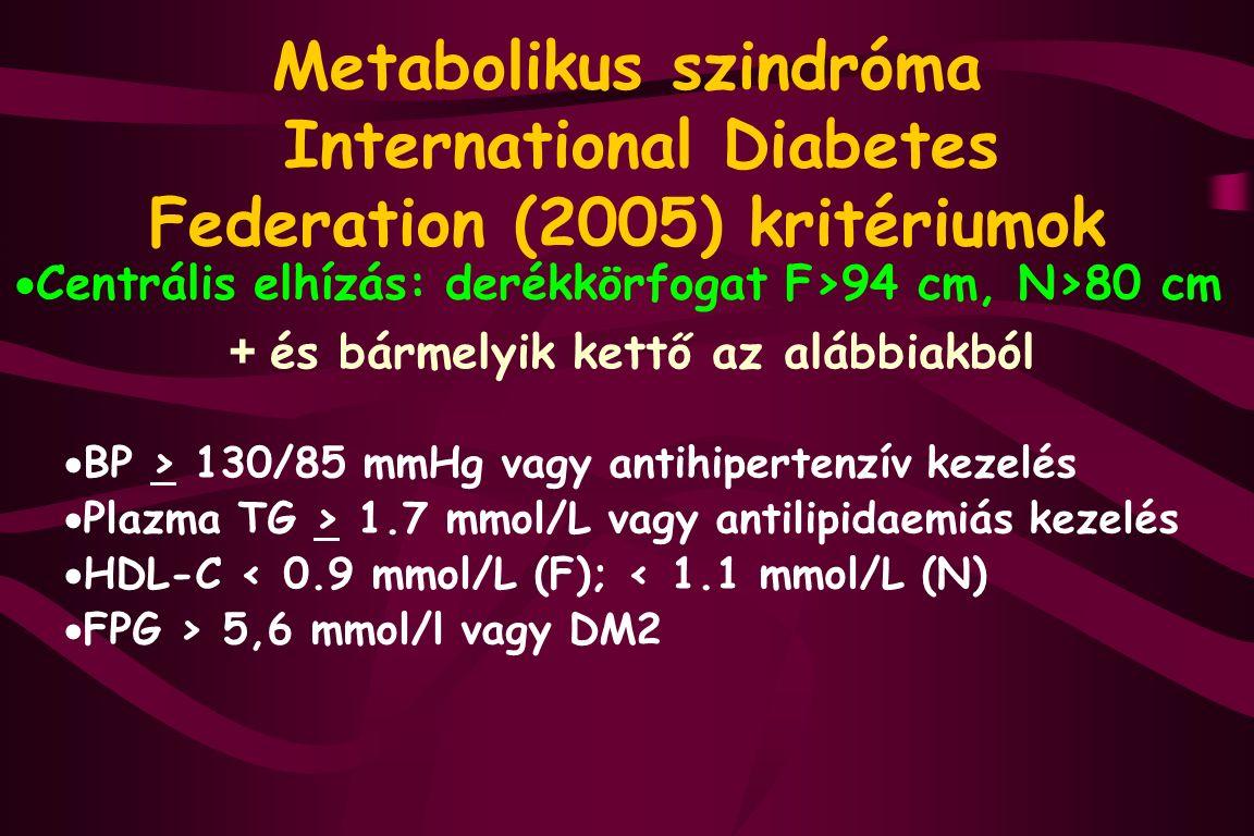 Metabolikus szindróma International Diabetes Federation (2005) kritériumok  Centrális elhízás: derékkörfogat F>94 cm, N>80 cm + és bármelyik kettő az alábbiakból  BP > 130/85 mmHg vagy antihipertenzív kezelés  Plazma TG > 1.7 mmol/L vagy antilipidaemiás kezelés  HDL-C < 0.9 mmol/L (F); < 1.1 mmol/L (N)  FPG > 5,6 mmol/l vagy DM2
