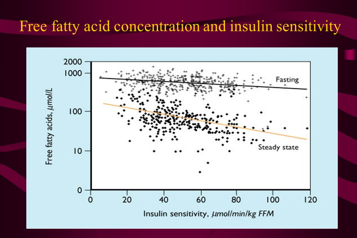 Free fatty acid concentration and insulin sensitivity