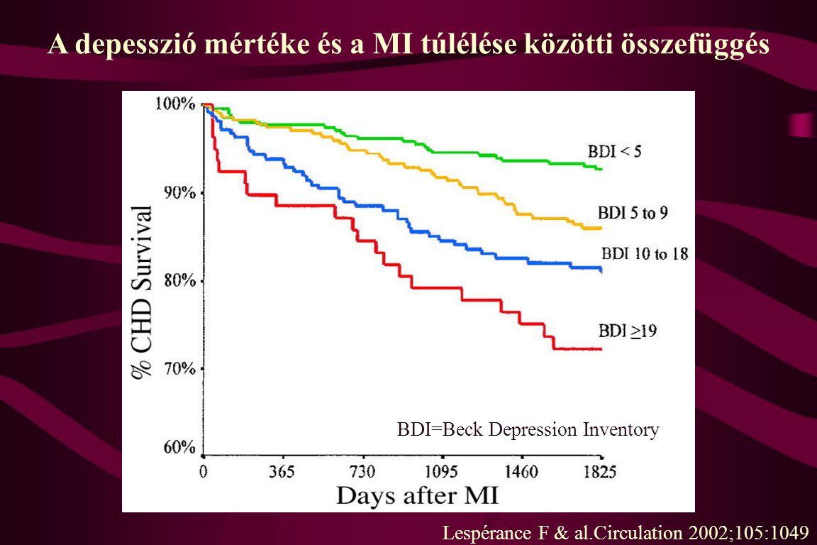 A depesszió mértéke és a MI túlélése közötti összefüggés Lespérance F & al.Circulation 2002;105:1049 BDI=Beck Depression Inventory