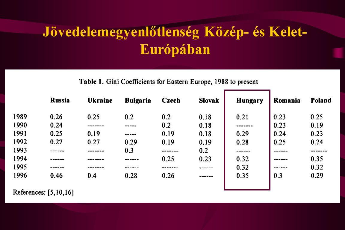 Jövedelemegyenlőtlenség Közép- és Kelet- Európában