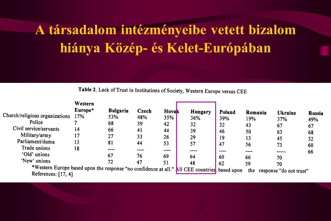 A társadalom intézményeibe vetett bizalom hiánya Közép- és Kelet-Európában
