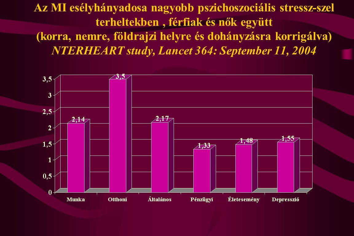 Az MI esélyhányadosa nagyobb pszichoszociális stressz-szel terheltekben, férfiak és nők együtt (korra, nemre, földrajzi helyre és dohányzásra korrigálva) NTERHEART study, Lancet 364: September 11, 2004
