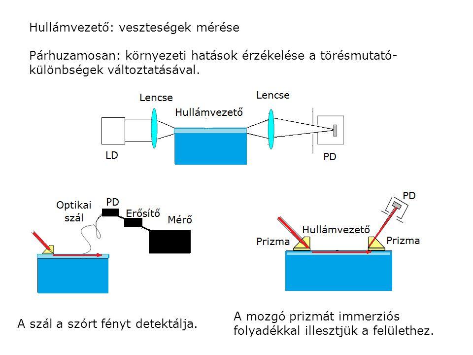 Hullámvezető: veszteségek mérése Párhuzamosan: környezeti hatások érzékelése a törésmutató- különbségek változtatásával. A mozgó prizmát immerziós fol