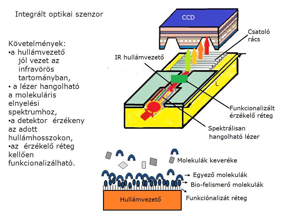 Integrált optikai szenzor Követelmények: a hullámvezető jól vezet az infravörös tartományban, a lézer hangolható a molekuláris elnyelési spektrumhoz,