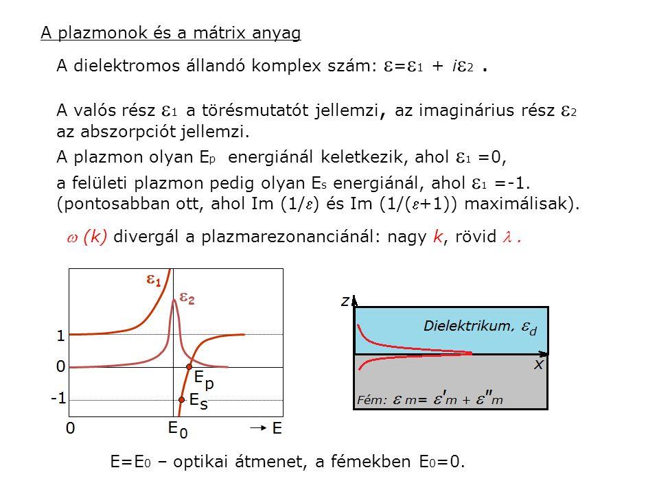 A dielektromos állandó komplex szám:  =  1 + i  2. A valós rész  1 a törésmutatót jellemzi, az imaginárius rész  2 az abszorpciót jellemzi. A pla