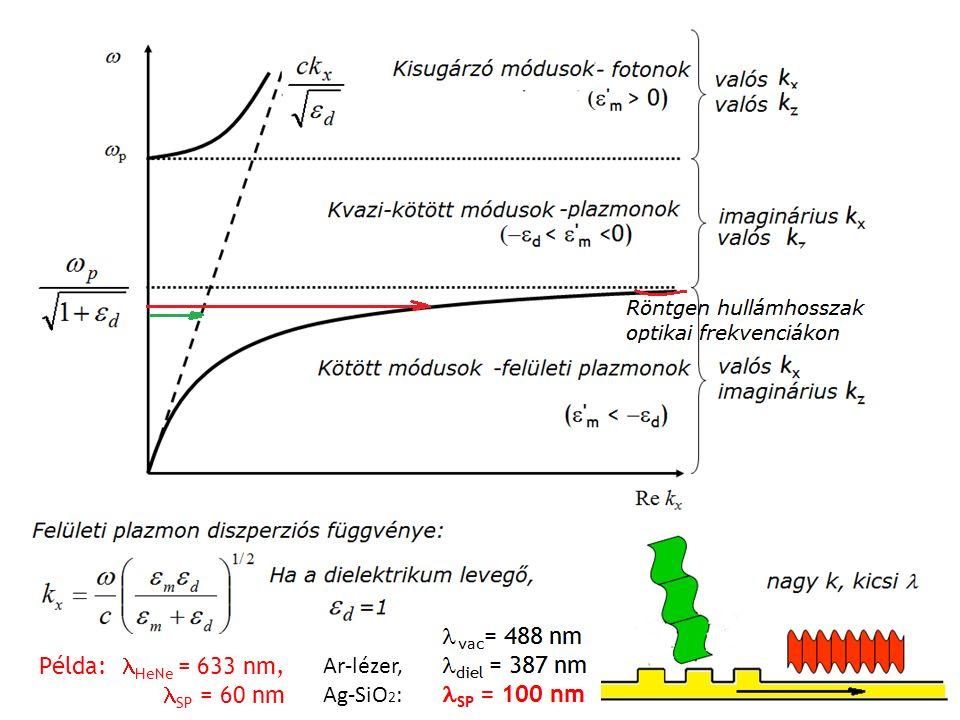 Példa: HeNe = 633 nm, SP = 60 nm Ar-lézer, Ag-SiO 2 :