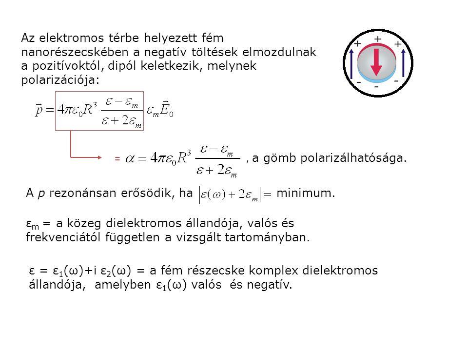 =, a gömb polarizálhatósága. ε = ε 1 (ω)+i ε 2 (ω) = a fém részecske komplex dielektromos állandója, amelyben ε 1 (ω) valós és negatív. ε m = a közeg