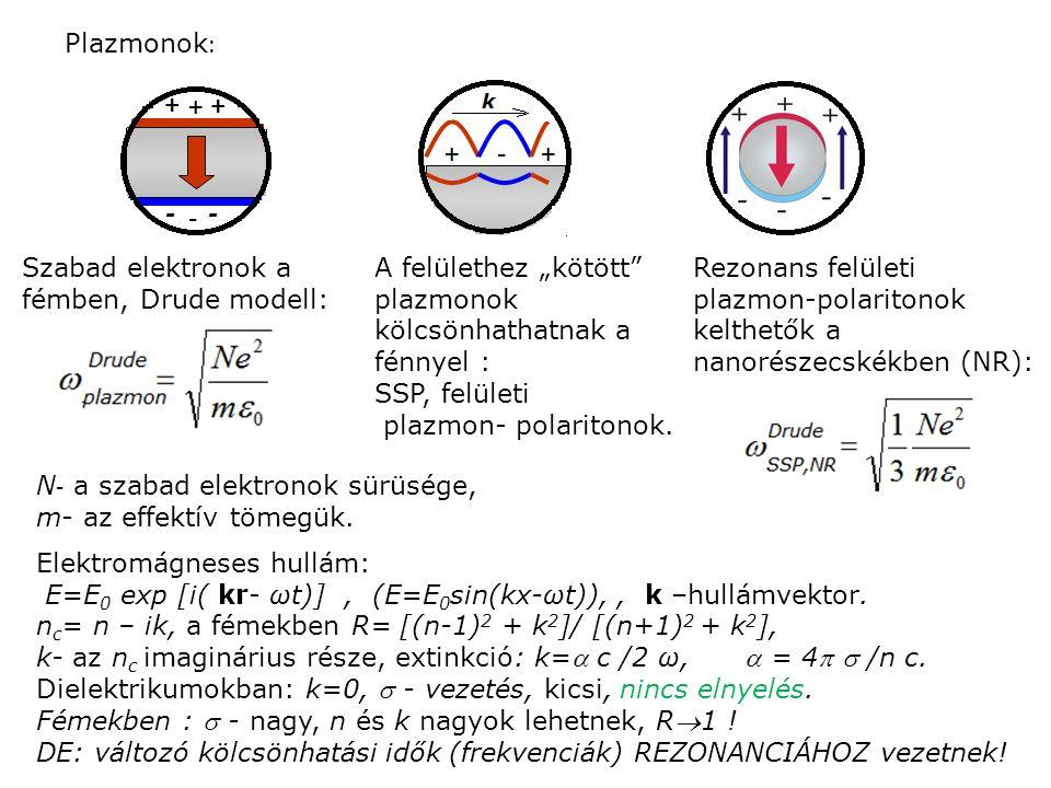 """Plazmonok : Szabad elektronok a fémben, Drude modell: A felülethez """"kötött"""" plazmonok kölcsönhathatnak a fénnyel : SSP, felületi plazmon- polaritonok."""