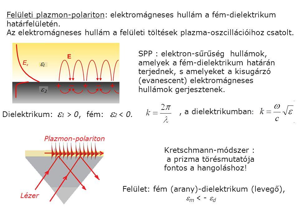 Dielektrikum:  1  0, fém:  2  0. Felületi plazmon-polariton: elektromágneses hullám a fém-dielektrikum határfelületén. Az elektromágneses hullám a