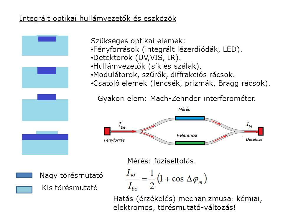 Integrált optikai hullámvezetők és eszközök Nagy törésmutató Kis törésmutató Szükséges optikai elemek: Fényforrások (integrált lézerdiódák, LED). Dete