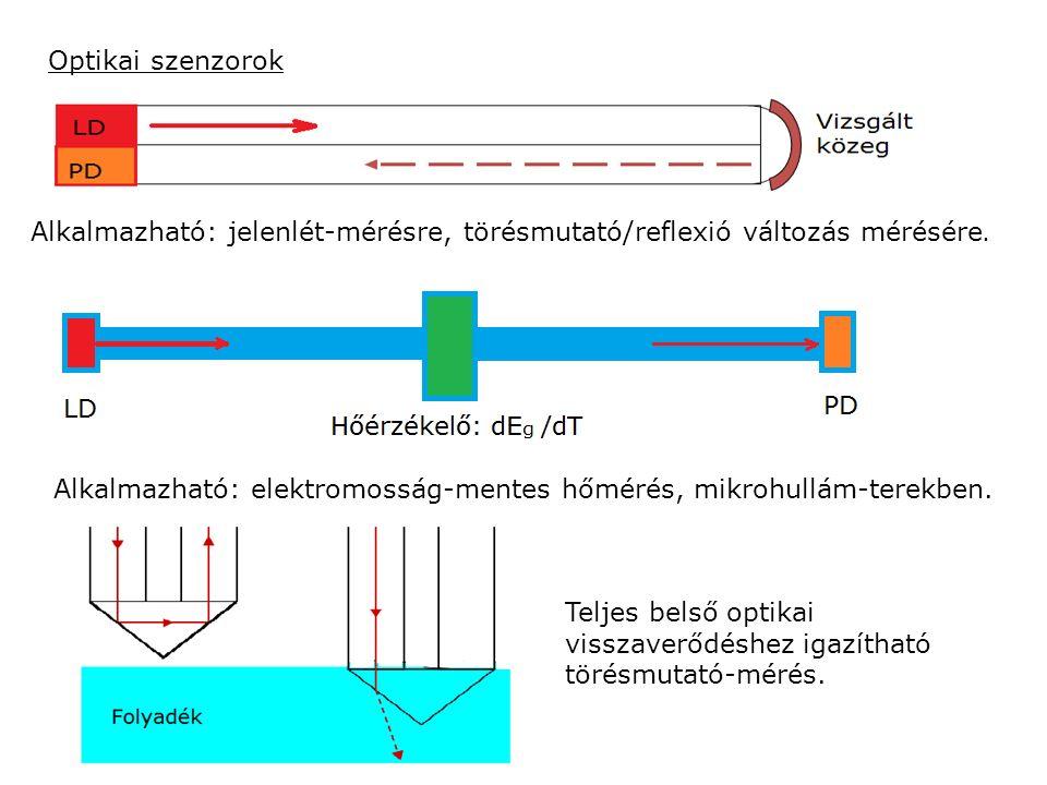 Optikai szenzorok Alkalmazható: jelenlét-mérésre, törésmutató/reflexió változás mérésére. Alkalmazható: elektromosság-mentes hőmérés, mikrohullám-tere