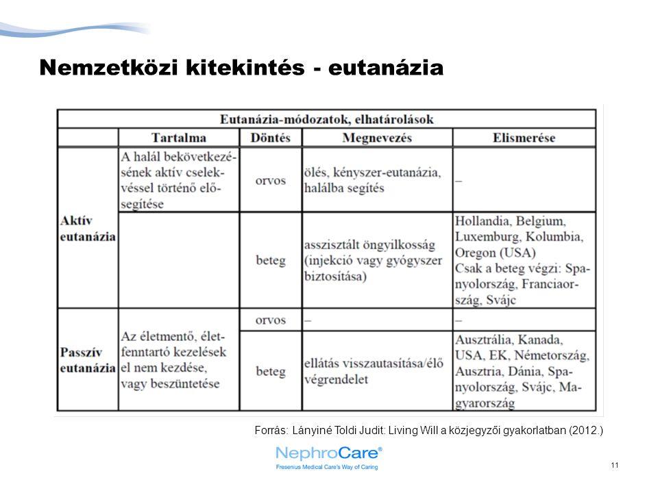 Nemzetközi kitekintés - eutanázia 11 Forrás: Lányiné Toldi Judit: Living Will a közjegyzői gyakorlatban (2012.)