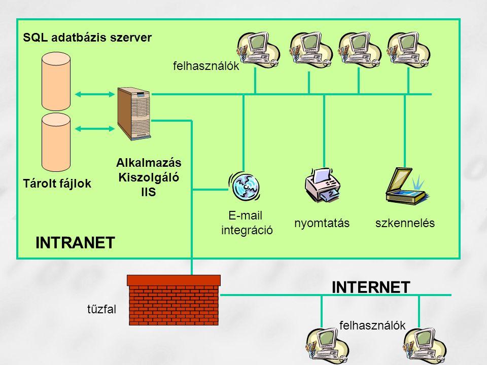 Alkalmazás Kiszolgáló IIS SQL adatbázis szerver Tárolt fájlok E-mail integráció nyomtatásszkennelés felhasználók tűzfal felhasználók INTRANET INTERNET
