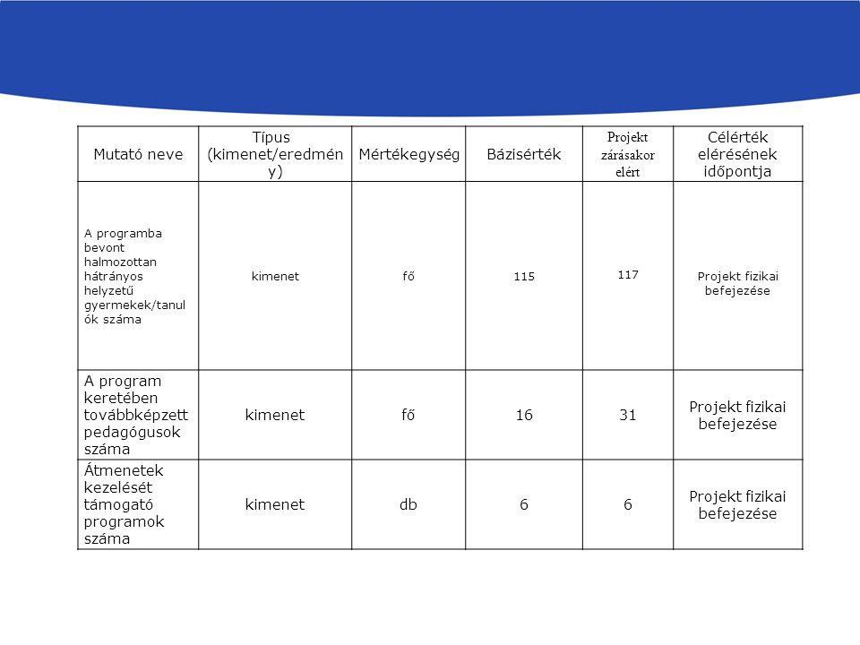 Mutató neve Típus (kimenet/eredmén y) MértékegységBázisérték Projekt zárásakor elért Célérték elérésének időpontja A programba bevont halmozottan hátrányos helyzetű gyermekek/tanul ók száma kimenetfő115 117 Projekt fizikai befejezése A program keretében továbbképzett pedagógusok száma kimenetfő1631 Projekt fizikai befejezése Átmenetek kezelését támogató programok száma kimenetdb66 Projekt fizikai befejezése