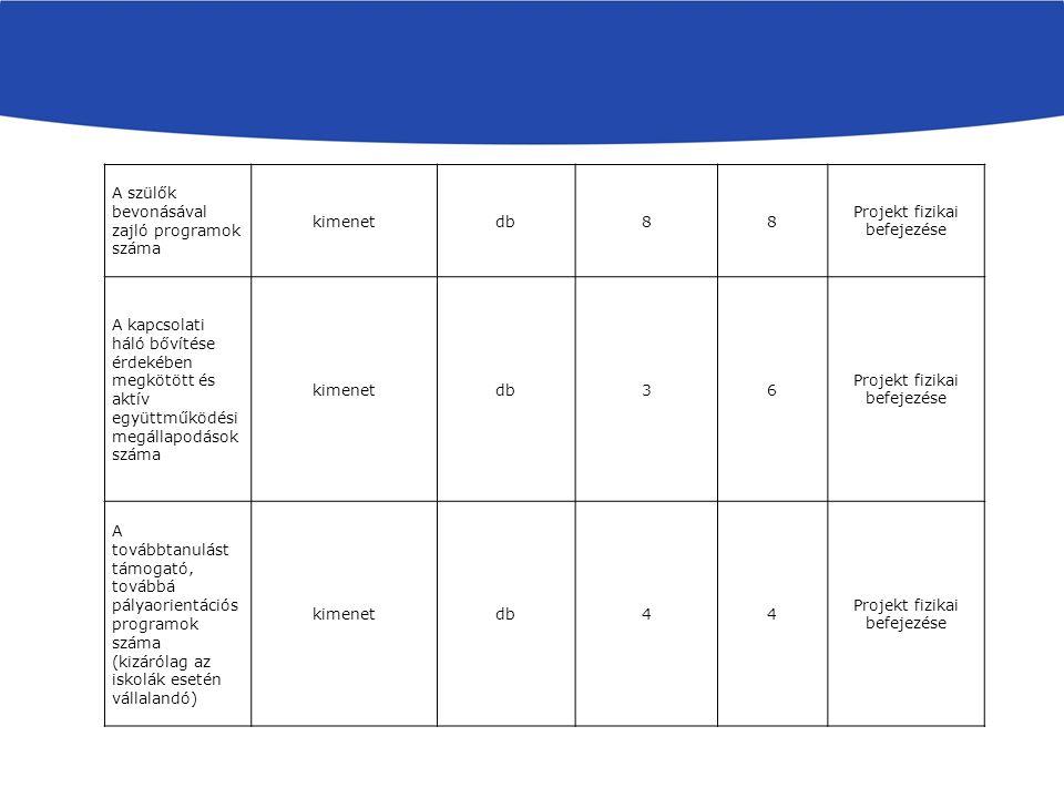 A szülők bevonásával zajló programok száma kimenetdb88 Projekt fizikai befejezése A kapcsolati háló bővítése érdekében megkötött és aktív együttműködési megállapodások száma kimenetdb36 Projekt fizikai befejezése A továbbtanulást támogató, továbbá pályaorientációs programok száma (kizárólag az iskolák esetén vállalandó) kimenetdb44 Projekt fizikai befejezése