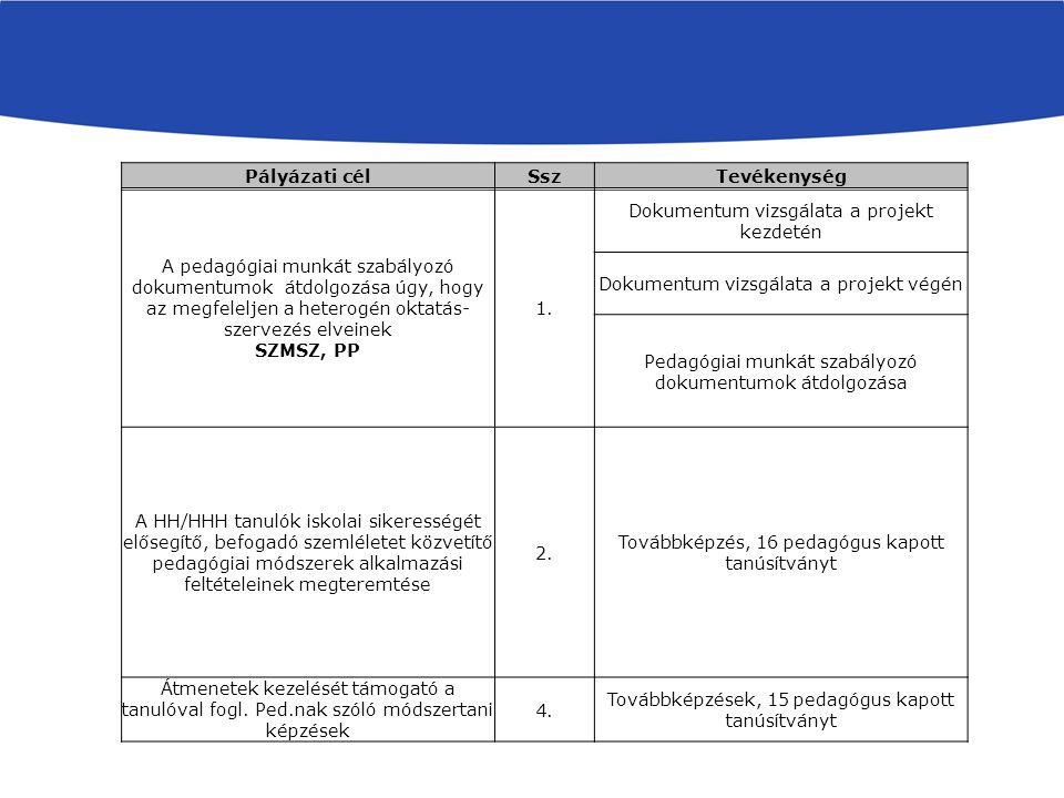 Pályázati célSszTevékenység A pedagógiai munkát szabályozó dokumentumok átdolgozása úgy, hogy az megfeleljen a heterogén oktatás- szervezés elveinek SZMSZ, PP 1.