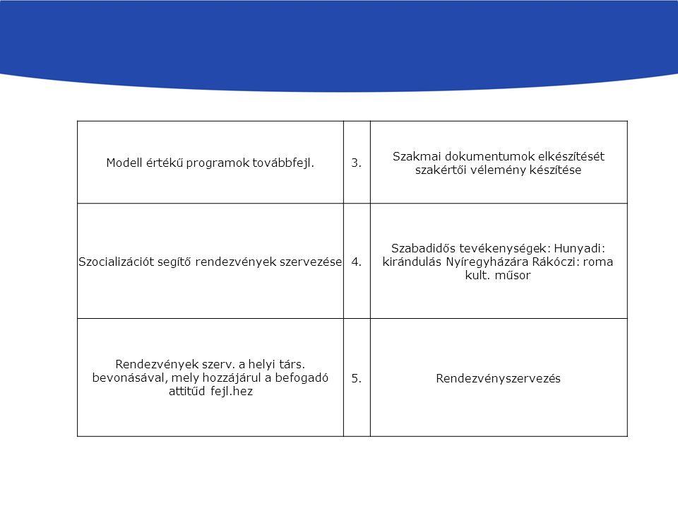 Modell értékű programok továbbfejl.3.