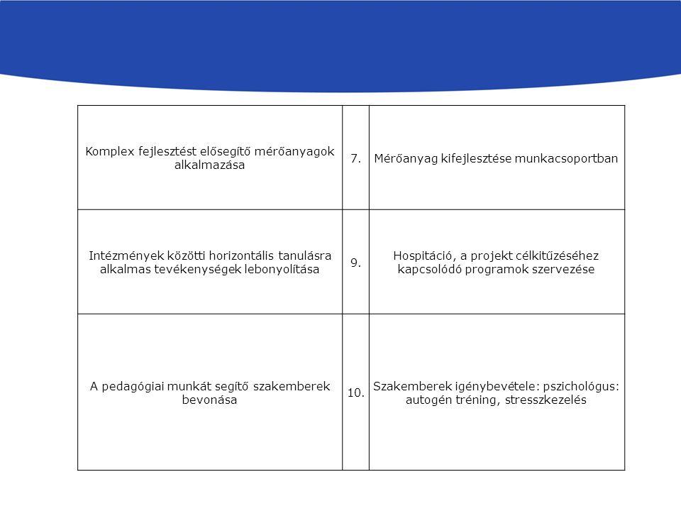 Komplex fejlesztést elősegítő mérőanyagok alkalmazása 7.Mérőanyag kifejlesztése munkacsoportban Intézmények közötti horizontális tanulásra alkalmas tevékenységek lebonyolítása 9.