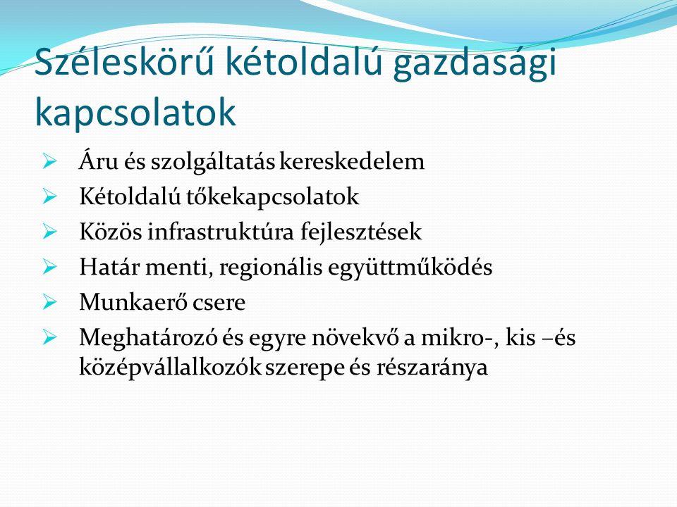Tőkekapcsolatok  A válság miatt nehéz helyzetben lévő kapacitások felvásárlása, különös tekintettel az élelmiszeriparra  Szlovák turisztikai fejlesztésekbe történő bekapcsolódás  Ipari parki fejlesztésekben való részvétel  Közös vállalatok alapítása a déli terjeszkedést tervező, Magyarországon saját értékesítési központot kialakítani kívánó szlovák vállalatokkal