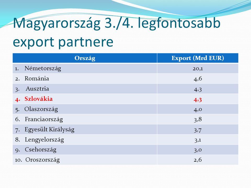 Magyarország 3./4. legfontosabb export partnere OrszágExport (Mrd EUR) 1.Németország20,1 2.