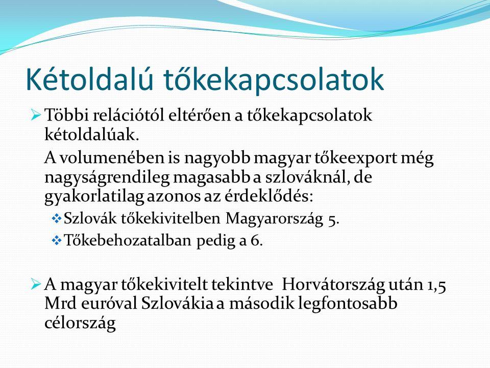 Szlovák piac előnyei Földrajzi Pénzügyi  670 km-es közös határszakasz  Azonos mennyiségi, minőségi standardok Hasonló kereskedelmi, pénzügyi kockázati szint  Alacsony szállítási költségek  Hazai bázisról kiszolgálható  Könnyű kommunikáció  Regionalitás (Morvaország, Szilézia)  Növekvő vásárlóerő- emelkedő reálbérek  Euró zóna tagja  Viszonylag széles hitel lehetőségek  ÁFA 19, 10 %