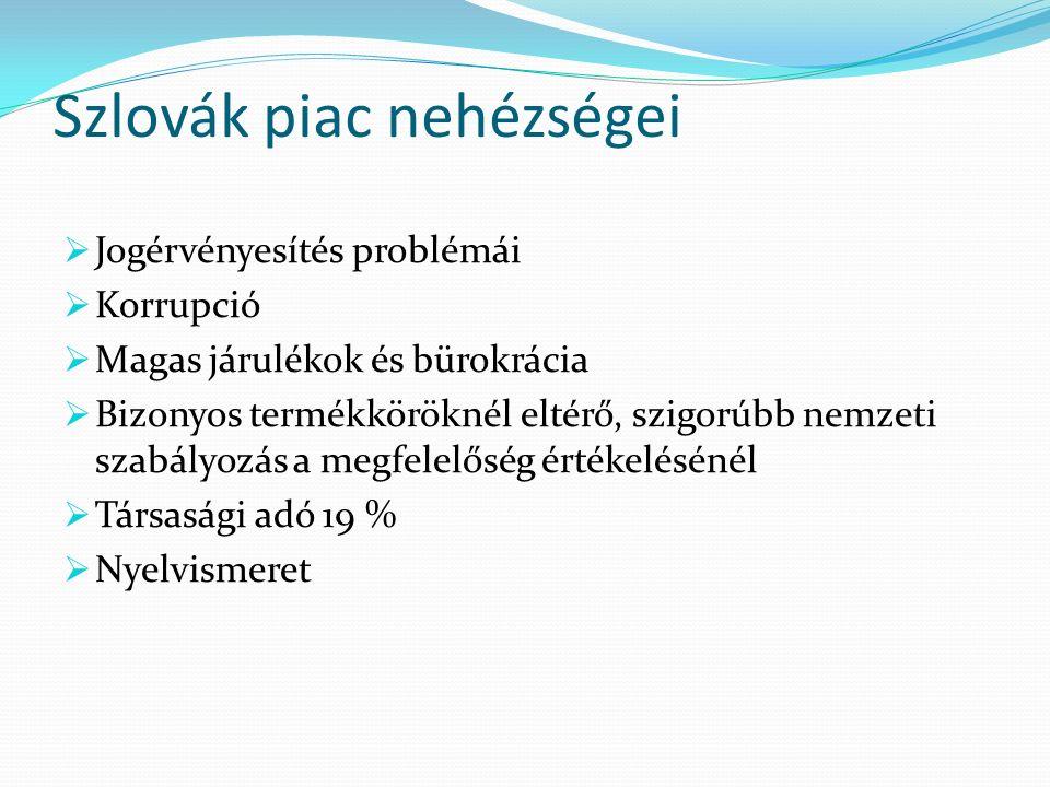 Szlovák piac nehézségei  Jogérvényesítés problémái  Korrupció  Magas járulékok és bürokrácia  Bizonyos termékköröknél eltérő, szigorúbb nemzeti szabályozás a megfelelőség értékelésénél  Társasági adó 19 %  Nyelvismeret