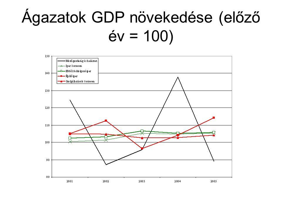Ágazatok GDP növekedése (előző év = 100)